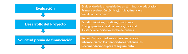 processus_es.png
